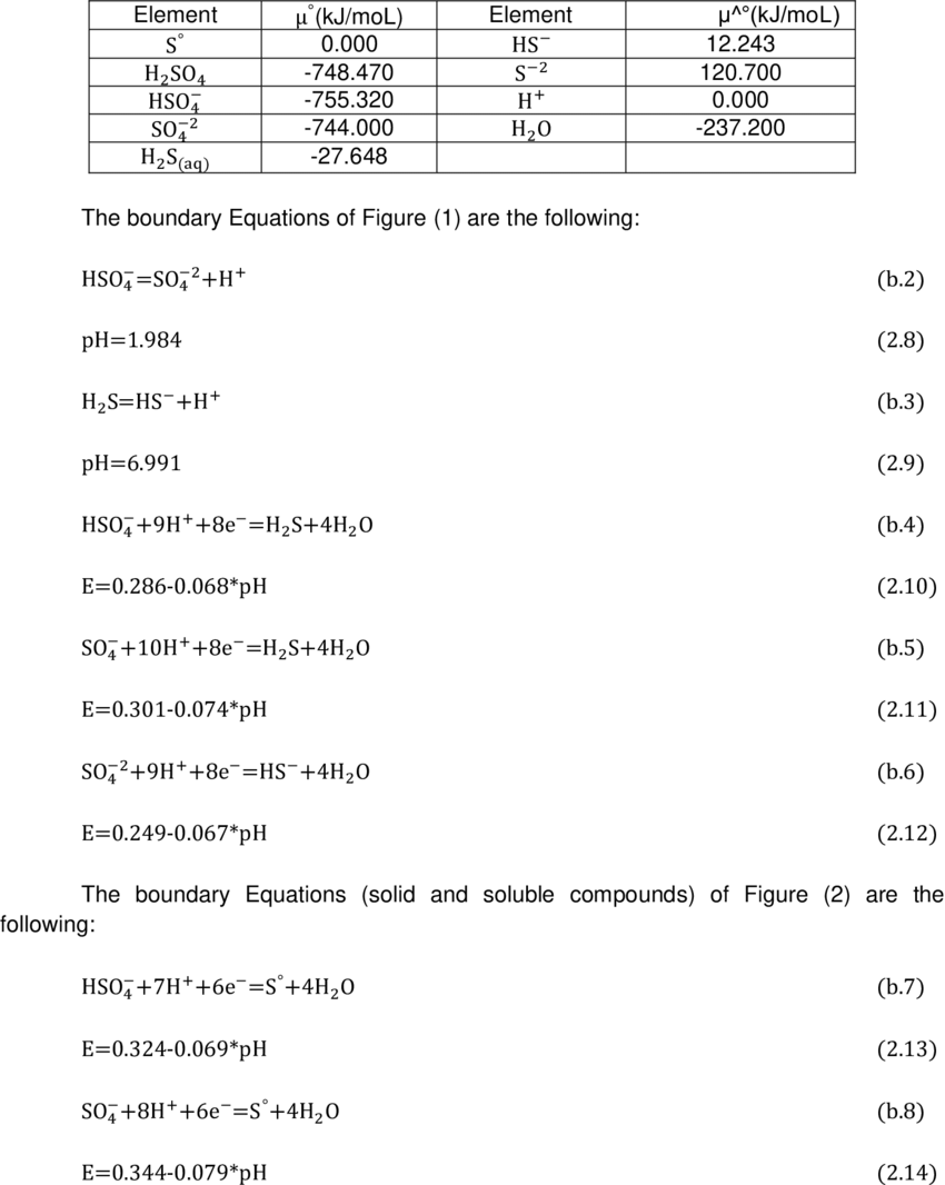 chemical potential standard at 298k of sulfur compounds