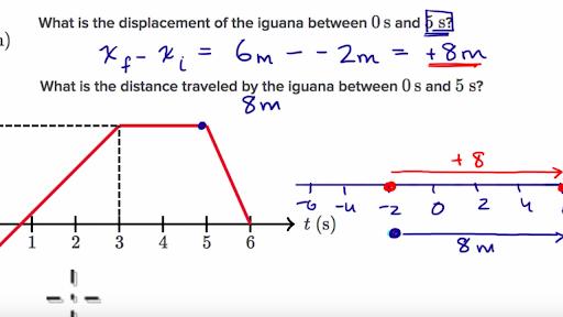 displacement is distance combined with alqurumresort com