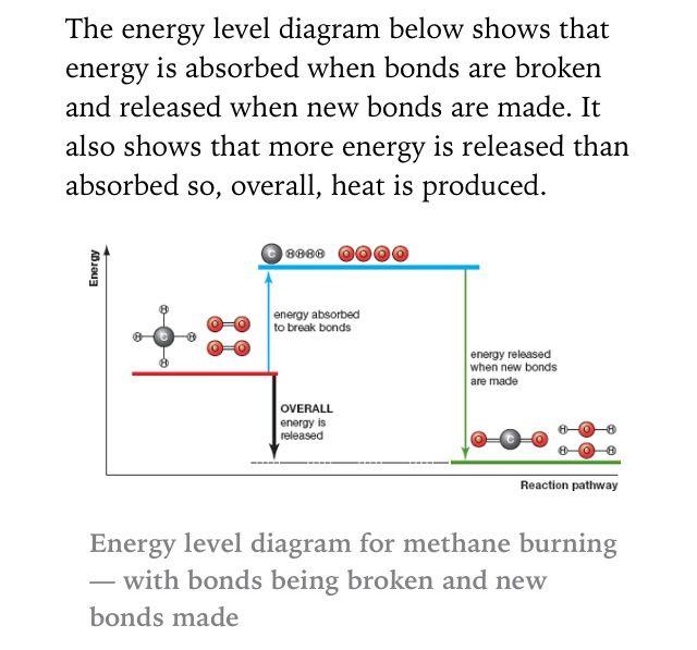 Energy level diagram for methane burning.