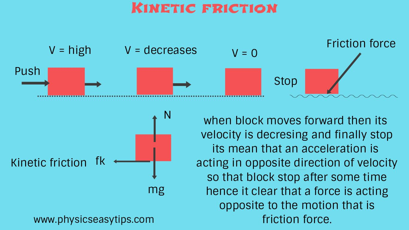 Friction in Physics is important topic as we have already ...
