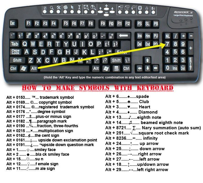how to make symbols with keyboard charts of things