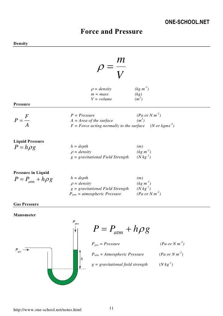 Physics formula list