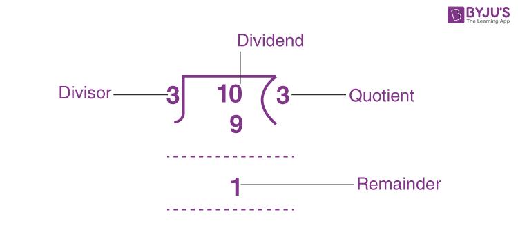 Remainder (Definition, Formula, How to find remainder)