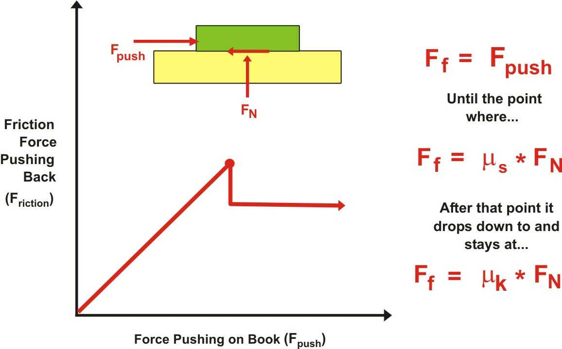 Spice of Lyfe: Physics Formula For Normal Force