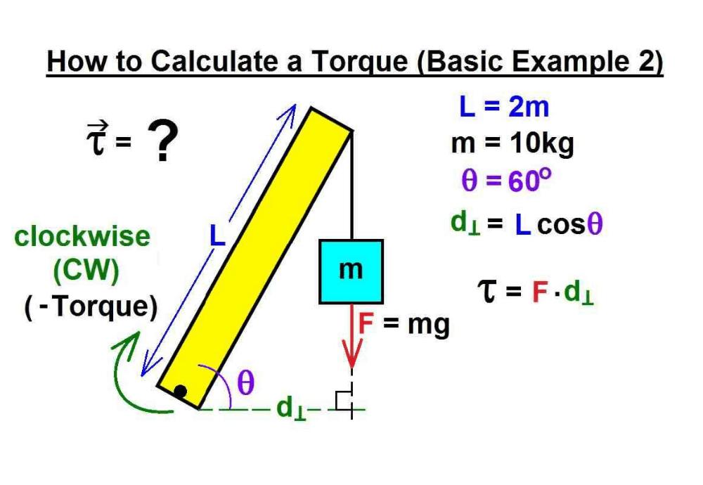 Torque Calculator & Formula