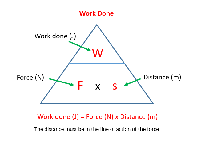 work done and energy transfer examples solutions videos