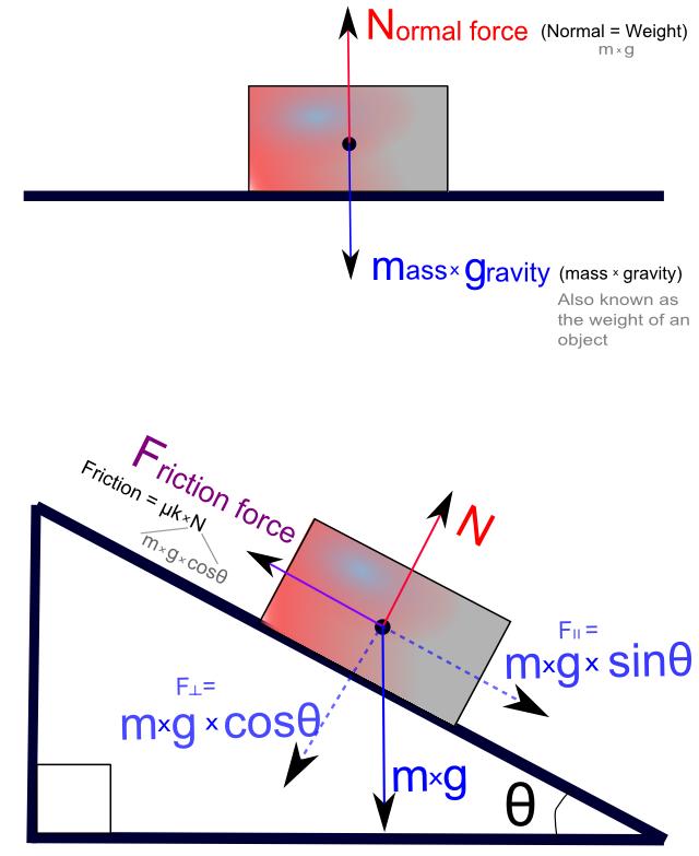 Yale High School Physics: Friction: Friend or Foe?